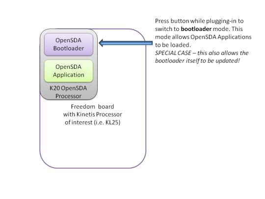 OpenSDA Bootloader