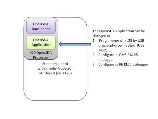 OpenSDA App